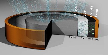 Searl Magnetics (SEG) czyli przyszłość w dostępie do nieograniczonej ilości energii .