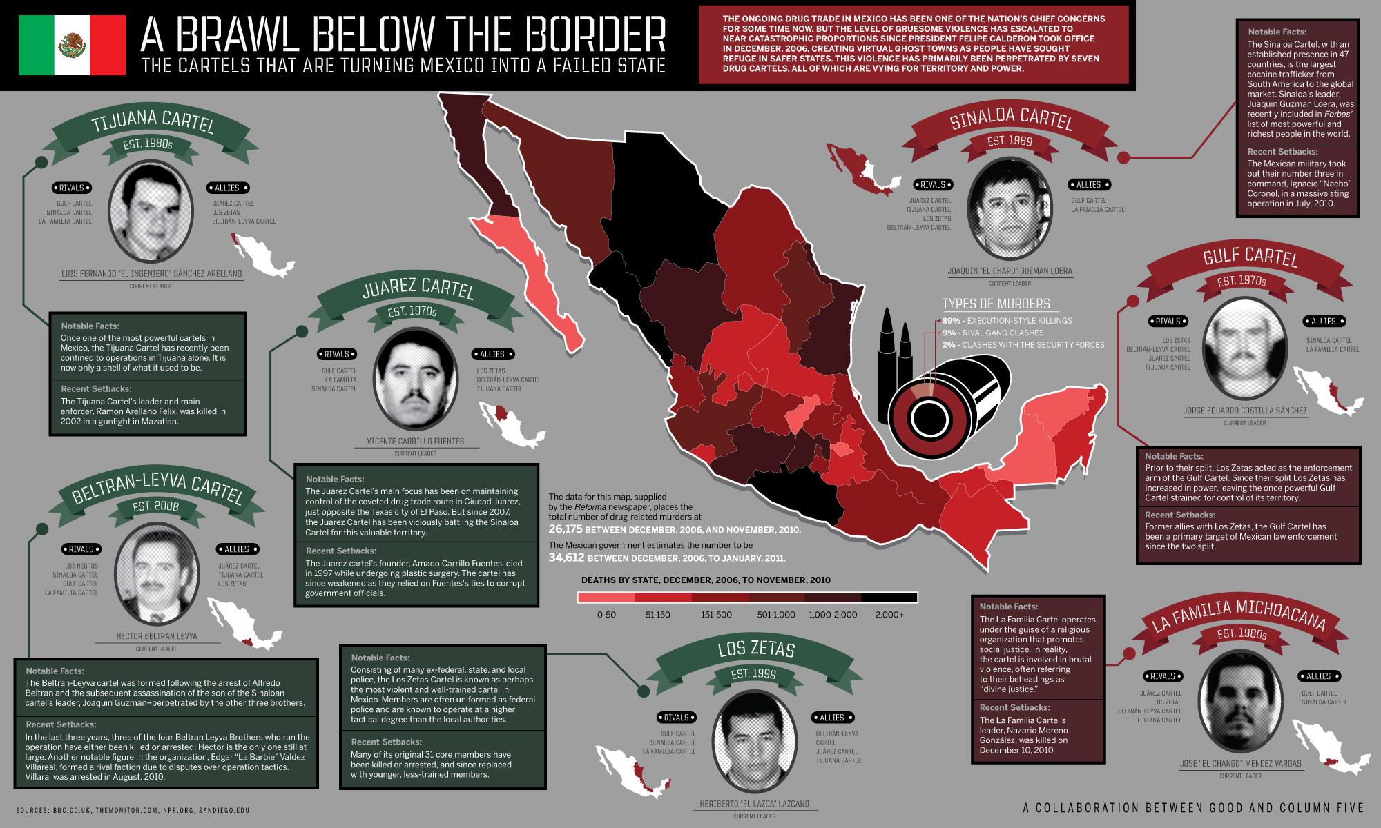 Co robi prezydent Meksyku z kartelami narkotykowymi