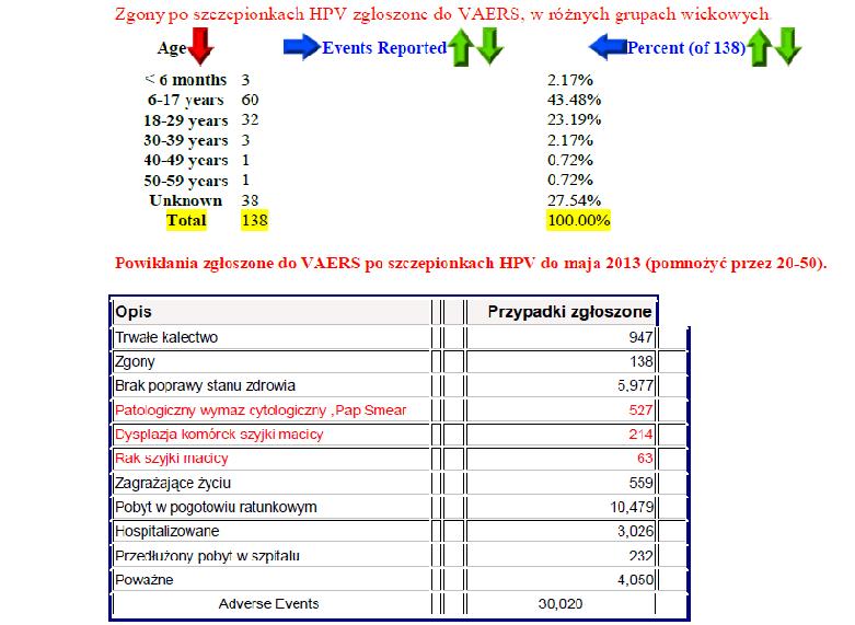 Szkodliwe szczepionki HPV