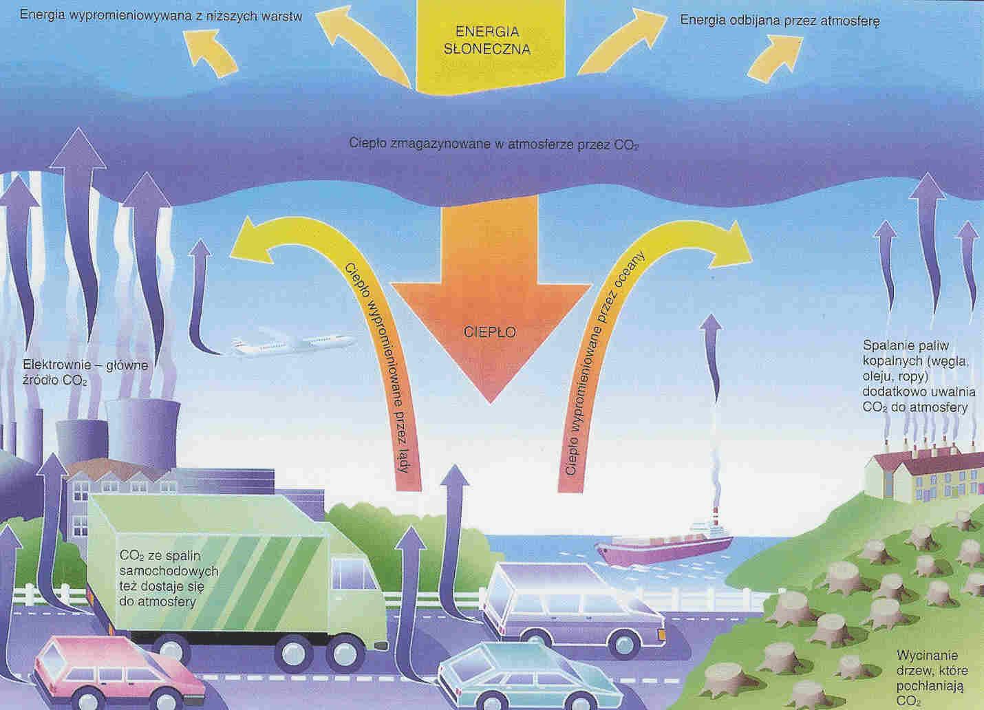 Antropogeniczne gazy cieplarniane
