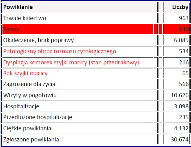 szczepionkitabl1