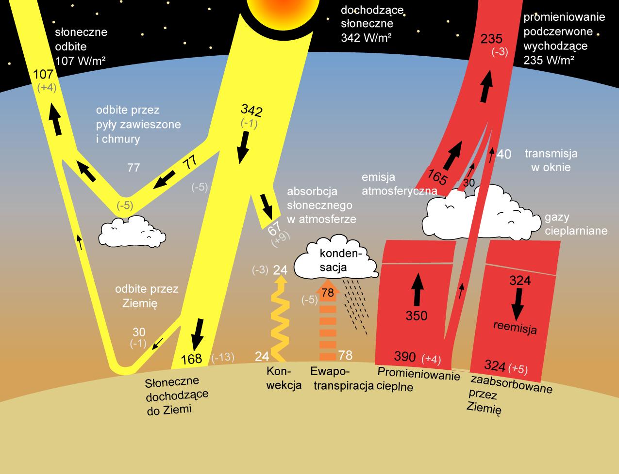 CO2 nie jest gazem cieplarnianym