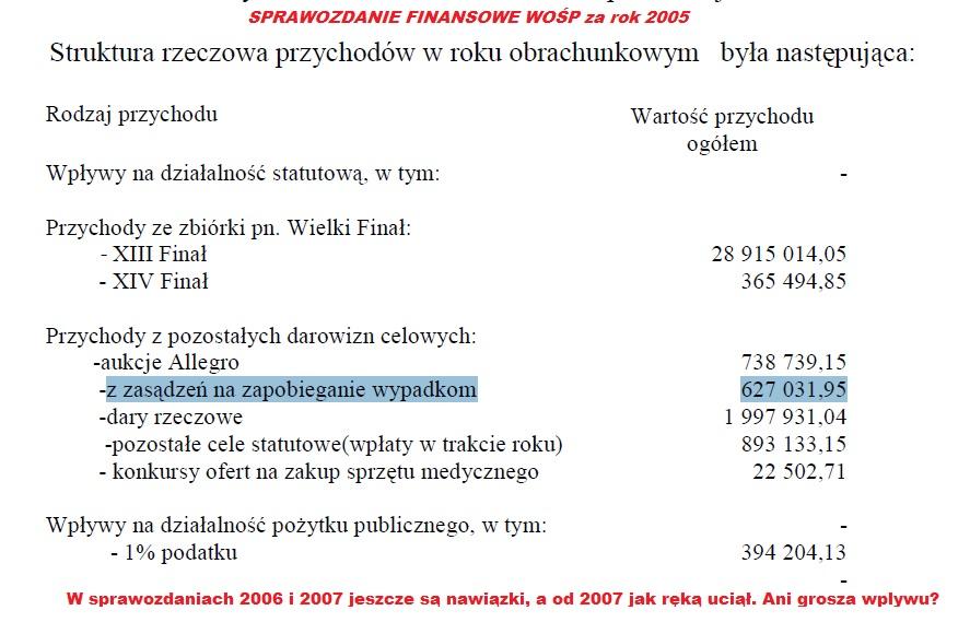 WOŚP2005