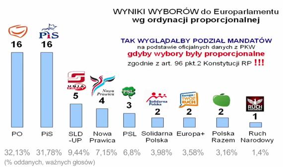 Nielegalna władza w Polsce