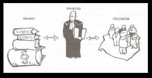 prawo-prawnik-lublin-czlowiek