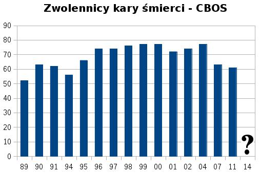 CBOS – czy poznamy stosunek Polaków do kary śmierci?
