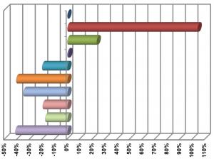 Tabela odchyleń od przeciętnego miesięcznego wynagrodzenia brutto w zarobkach poszczególnych grup zawodowych w Polsce (2014 r.)