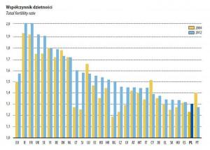 Współczynnik dzietności w Europie / Dane eurostatu