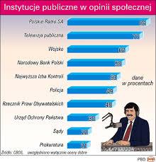 Kompletny upadek autorytetu instytucji publicznych