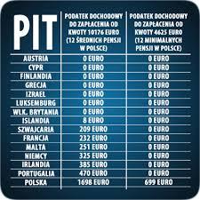 Jak zażydzono w Polsce podatek dochodowy