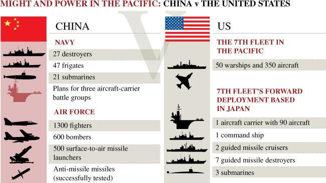 china-v-us-in-the-pacific