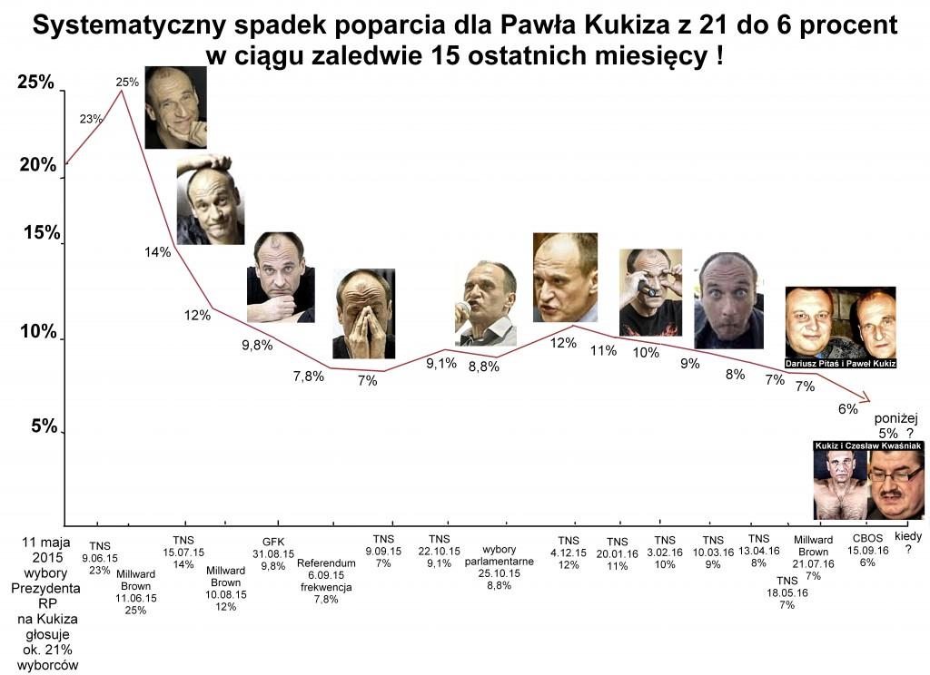 spadek poparcia dla Kukiza