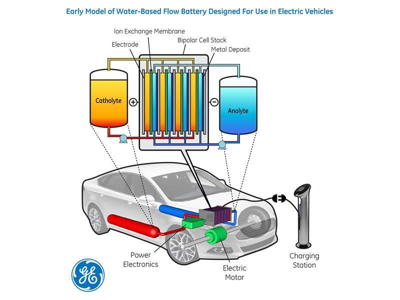 Nowe akumulatory przepływowe