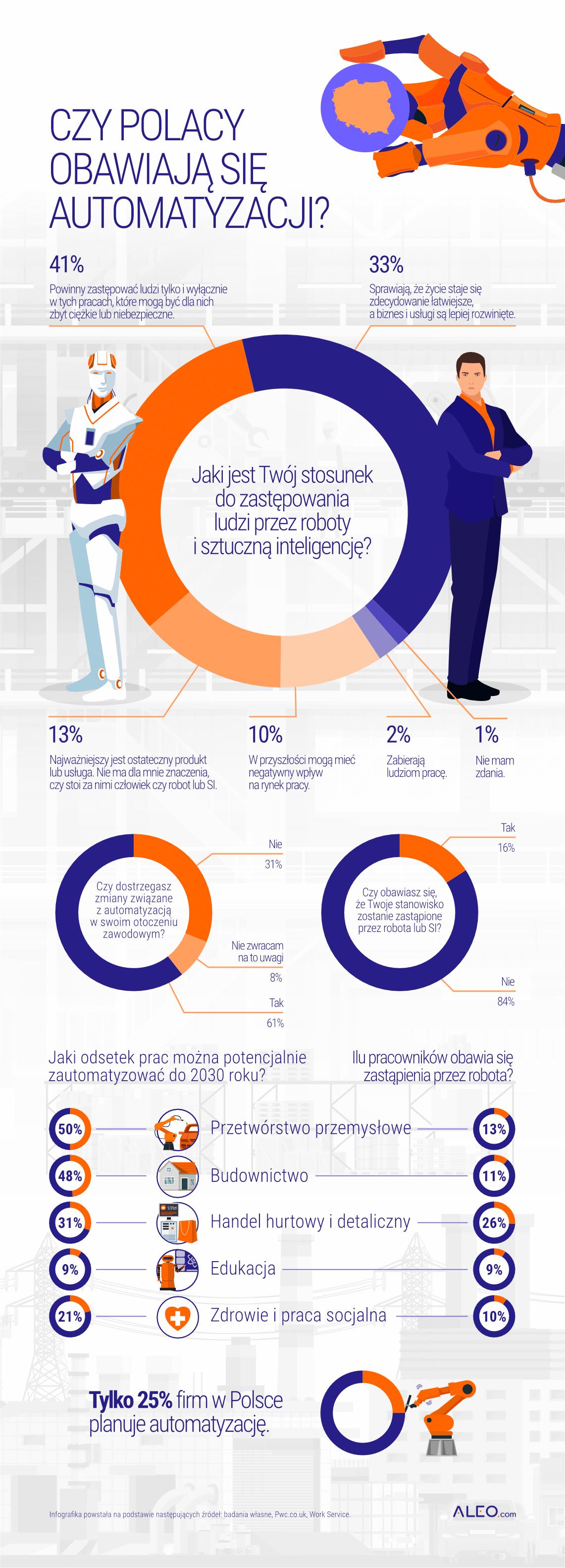 infografika przedstawiająca wyniki ankiety