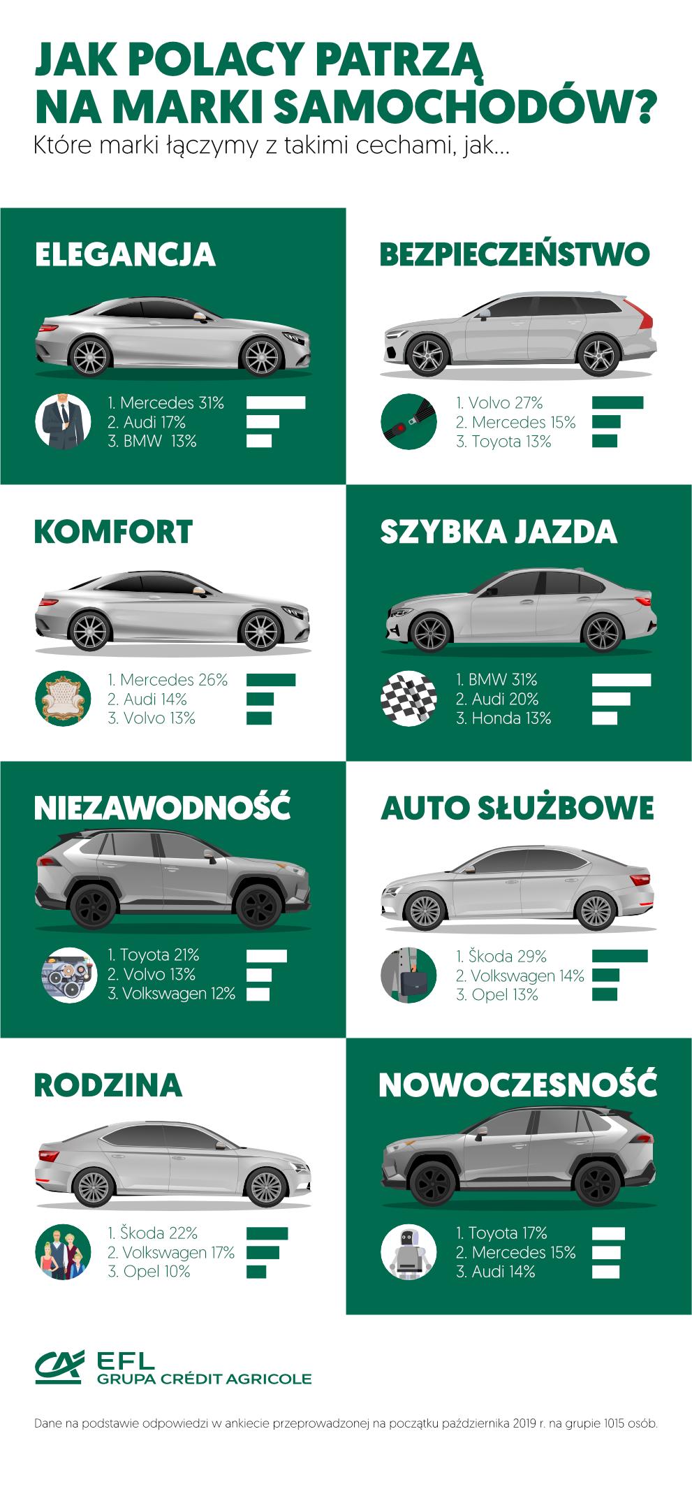 cechy marek samochodowych - infografika