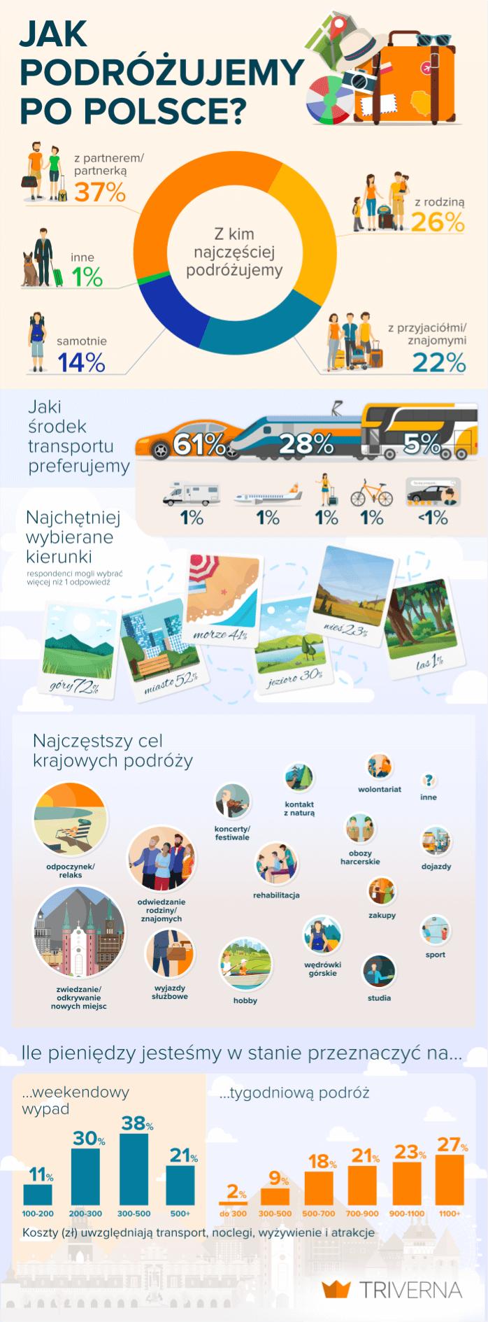 infografika - podróże