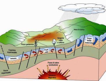 Geotermia – niewykorzystany skarb Ziemi