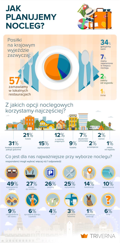 podróże po polsce - infografika